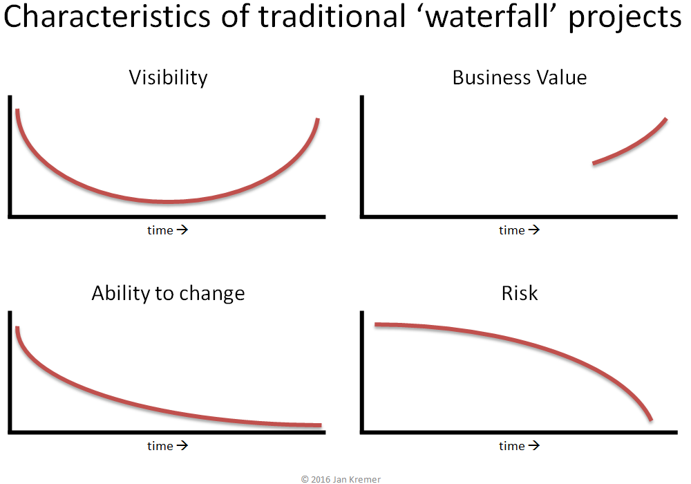 Blog 1 - Characteristics of traditional waterfall projects